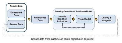Uso de analítica y algoritmos de machine learning en mantenimiento predictivo en las plantas de alimentos.
