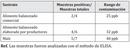 Micotoxinas en alimentos para ponedoras