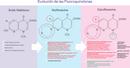 Antimicrobianos: Ciproflaxacina contra las bacterias