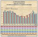 Analisis comparativo de la fertilidad 2005-2019 en grandes hatos lecheros