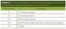 Composta en fertilización de maíz en México