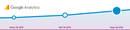 Google Analytics: Engormix creció 50% en audiencia