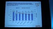 Agentes anticoccídicos más usados en Norteamérica, Marco Quiroz (Zoetis)