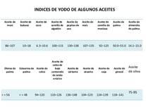 indice de iodo