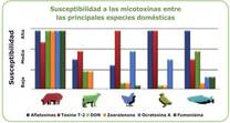Susceptibilidad a las micotoxinas