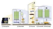 Esquema proceso de fabricacion de alimento