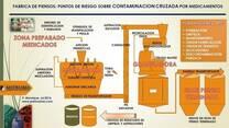 Fabrica de piensos: puntos de riesgo sobre contaminación cruzada por medicamentos