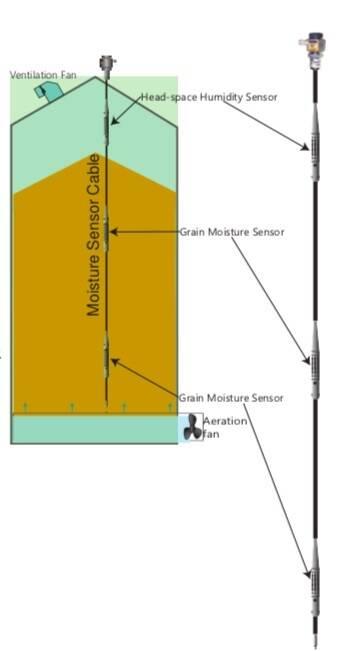 nuevo sistema con 5 tipos de sensores dentro del silo de granos