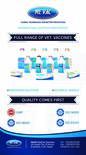 Vet. vaccines