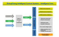 How to achieve strategic upgrading through intelligent innovation