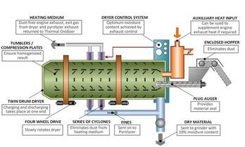 Sawdust Rotary Dryer/Sawdust Rotary Dryer in China