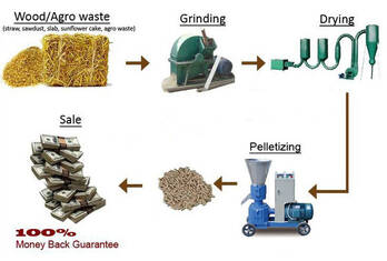 To Deal Forest Wastes With Ring Die Pellet Mill