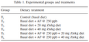 Efficacy of zinc in amelioration of aflatoxicosis in broiler chickens
