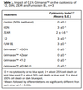 Additives & feedstuffs in dairy nutrition