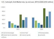 U.S. Carboxylic Acid Market size, by end-user, 2015 & 2024 (USD million)